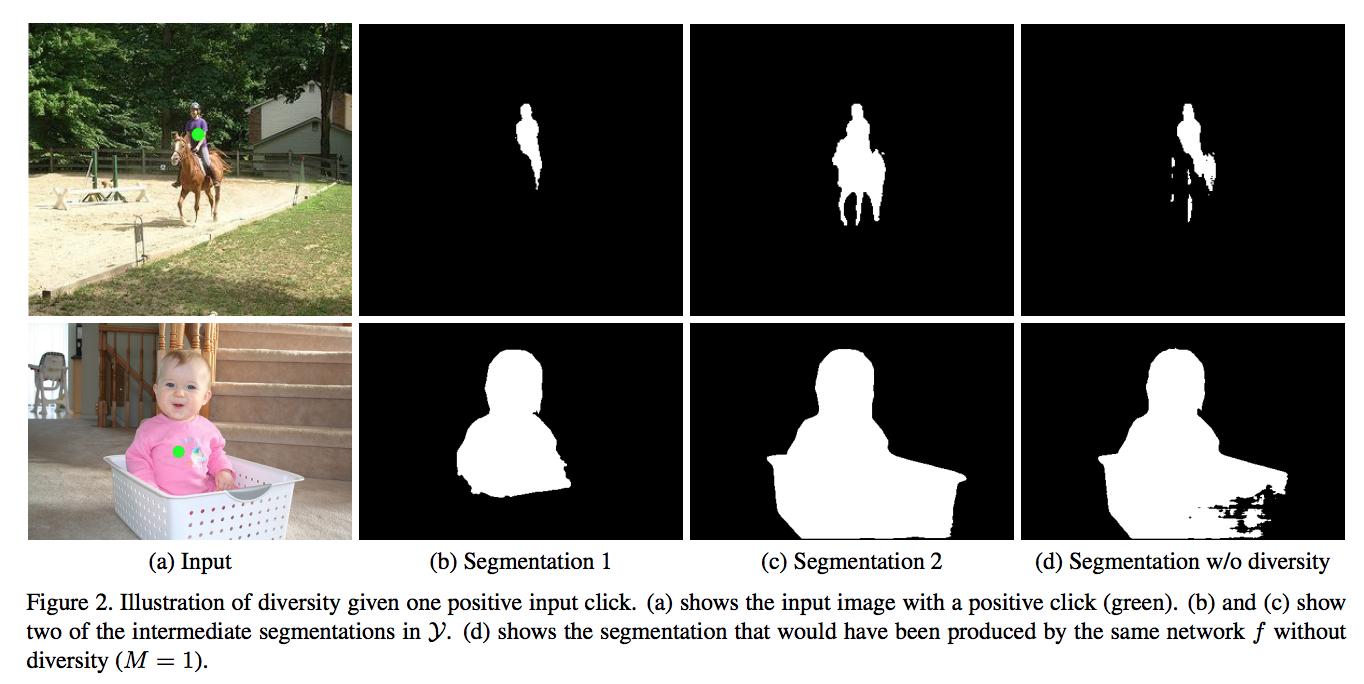 Interactive Image Segmentation with Latent Diversity
